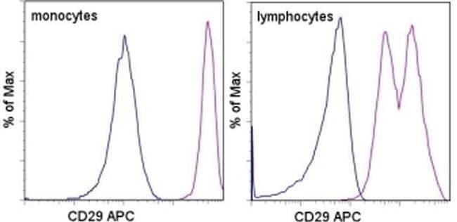 CD29 (Integrin beta 1) Mouse anti-Human, APC, Clone: TS2/16, eBioscience™ 100 Tests; APC CD29 (Integrin beta 1) Mouse anti-Human, APC, Clone: TS2/16, eBioscience™