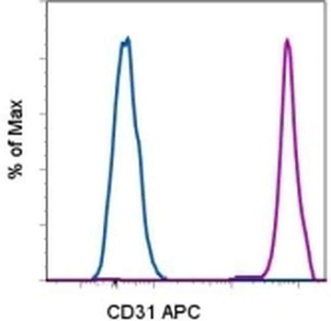 CD31 (PECAM-1) Mouse anti-Human, APC, Clone: WM-59 (WM59), eBioscience™: Primary Antibodies - Alphabetical Primary Antibodies