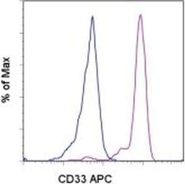 CD33 Mouse anti-Human, APC, Clone: WM-53 (WM53), eBioscience™ 100 Tests; APC CD33 Mouse anti-Human, APC, Clone: WM-53 (WM53), eBioscience™