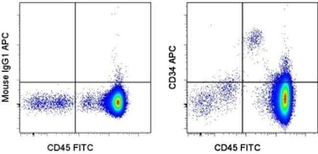 CD34 Mouse anti-Human, APC, Clone: 4H11, eBioscience ::