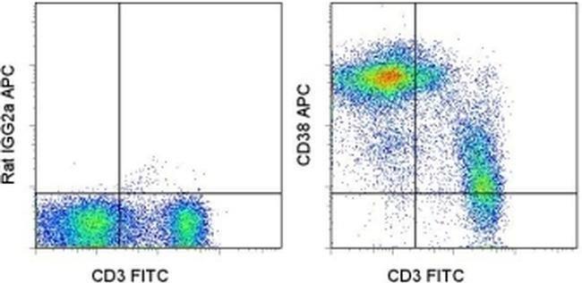 CD38 Rat anti-Mouse, APC, Clone: 90, eBioscience ::