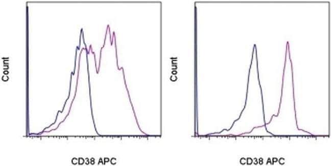 CD38 Mouse anti-Human, APC, Clone: HIT2, eBioscience ::