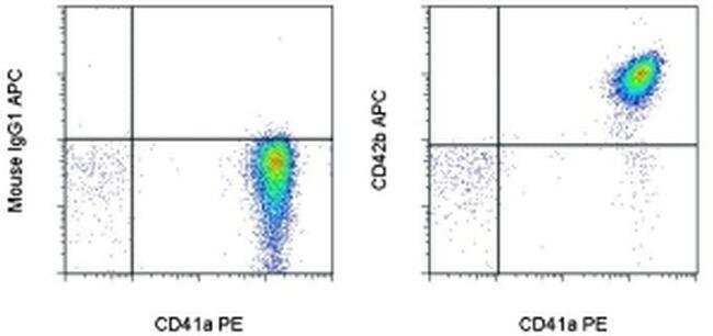 CD42b Mouse anti-Human, APC, Clone: HIP1, eBioscience™ 100 Tests; APC CD42b Mouse anti-Human, APC, Clone: HIP1, eBioscience™
