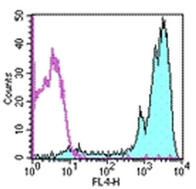 CD45 Rat anti-Mouse, APC, Clone: 30-F11, eBioscience™ 100 μg; APC CD45 Rat anti-Mouse, APC, Clone: 30-F11, eBioscience™