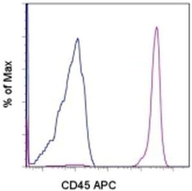 CD45 Mouse anti-Human, APC, Clone: HI30, eBioscience™ 25 Tests; APC CD45 Mouse anti-Human, APC, Clone: HI30, eBioscience™