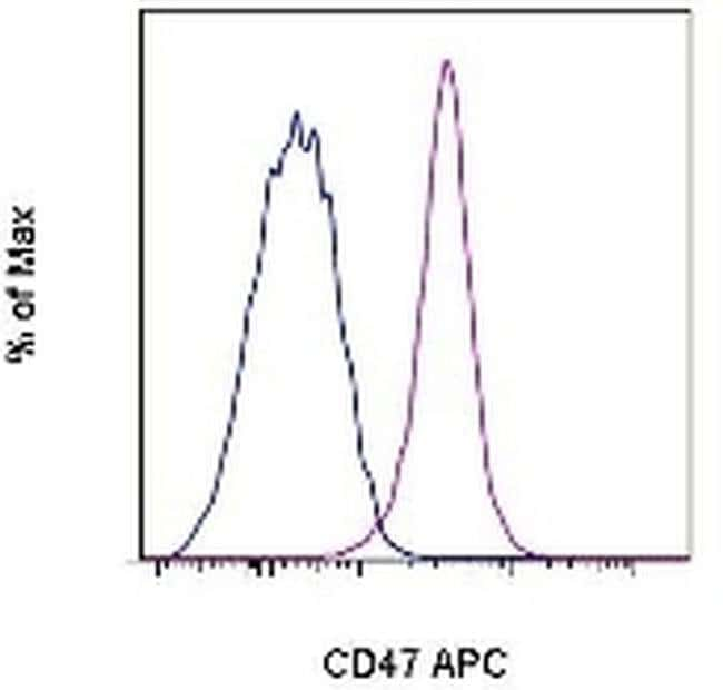 CD47 Rat anti-Mouse, APC, Clone: miap301, eBioscience ::