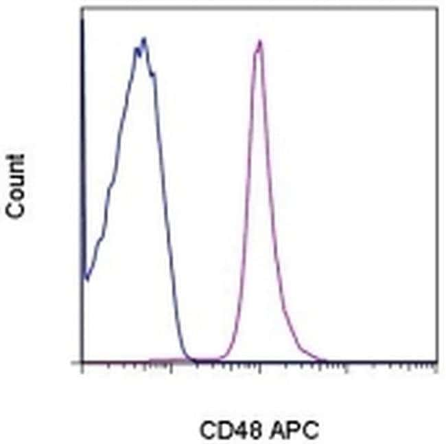 CD48 Armenian Hamster anti-Mouse, APC, Clone: HM48-1, eBioscience ::