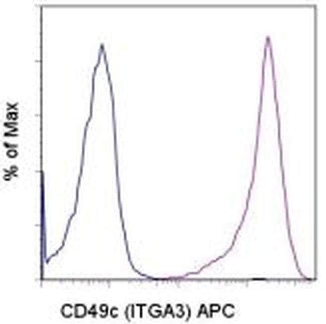 CD49c (Integrin alpha 3) Mouse anti-Human, APC, Clone: P1B5, eBioscience