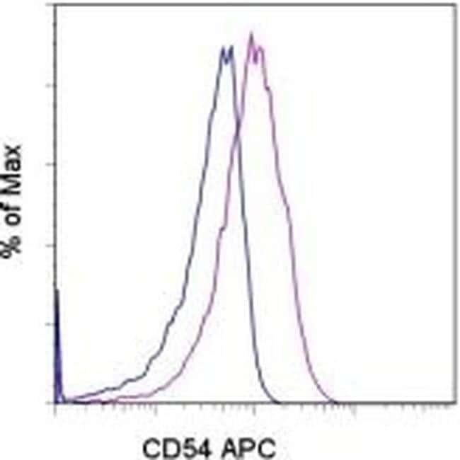 CD54 (ICAM-1) Mouse anti-Human, APC, Clone: HA58, eBioscience™ 100 Tests; APC CD54 (ICAM-1) Mouse anti-Human, APC, Clone: HA58, eBioscience™