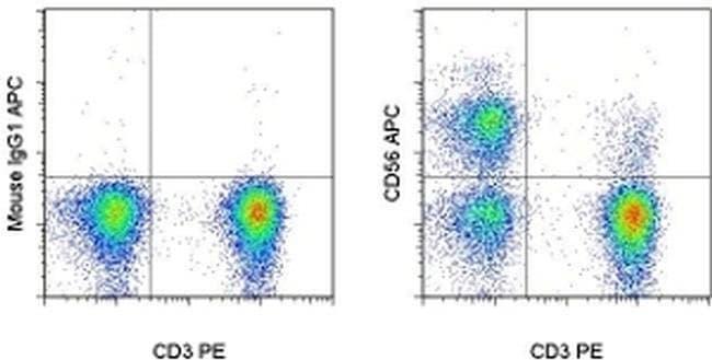 CD56 (NCAM) Mouse anti-Human, Non-human primate, Rhesus Monkey, APC, Clone: