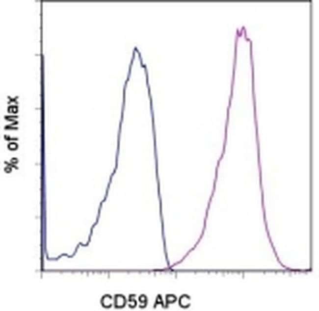 CD59 (Protectin) Mouse anti-Human, APC, Clone: OV9A2, eBioscience™ 25 Tests; APC CD59 (Protectin) Mouse anti-Human, APC, Clone: OV9A2, eBioscience™