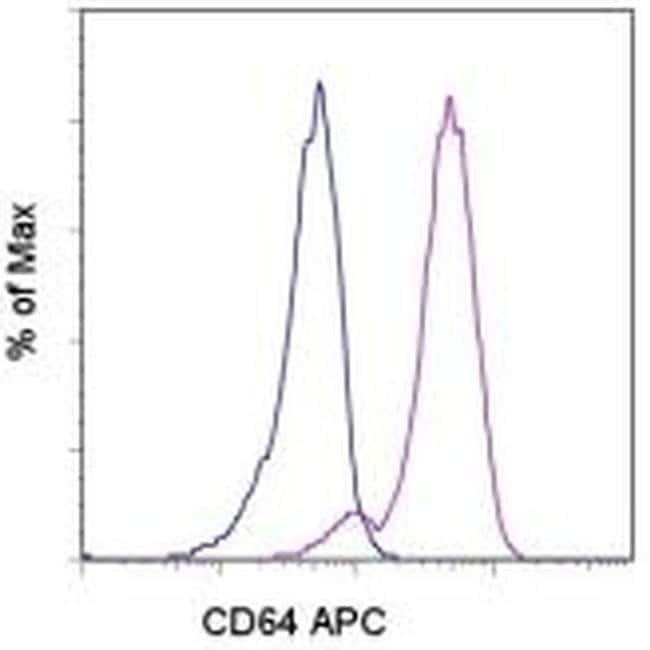 CD64 (Fc gamma Receptor 1) Mouse anti-Human, APC, Clone: 10.1, eBioscience