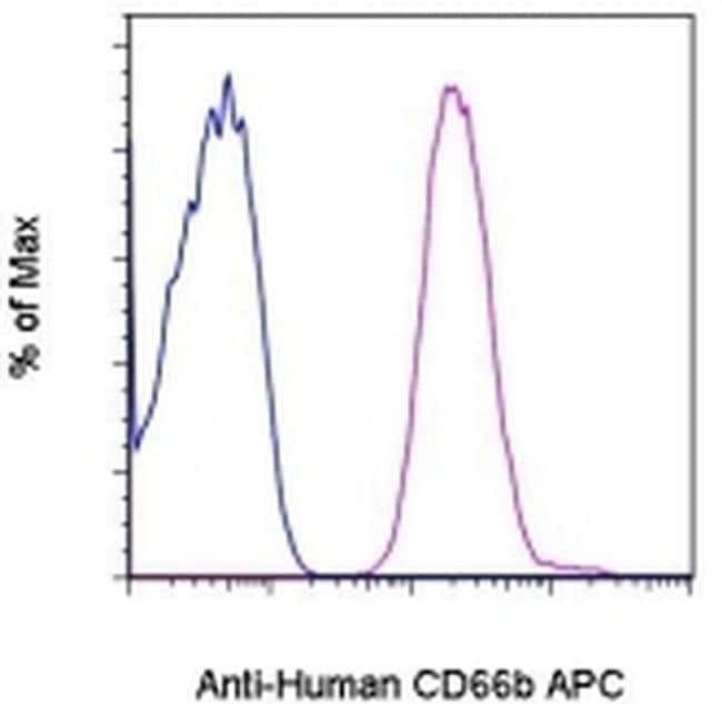 CD66b Mouse anti-Human, APC, Clone: G10F5, eBioscience™ 25 Tests; APC CD66b Mouse anti-Human, APC, Clone: G10F5, eBioscience™