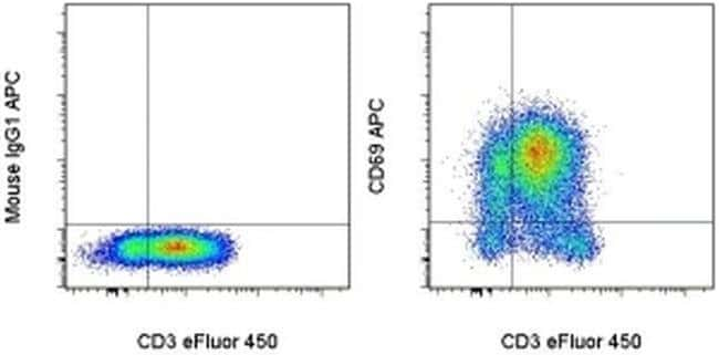 CD69 Mouse anti-Human, APC, Clone: FN50, eBioscience  100 Tests; APC