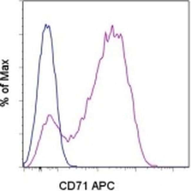 CD71 (Transferrin Receptor) Mouse anti-Human, APC, Clone: OKT9 (OKT-9), eBioscience™ 100 Tests; APC CD71 (Transferrin Receptor) Mouse anti-Human, APC, Clone: OKT9 (OKT-9), eBioscience™