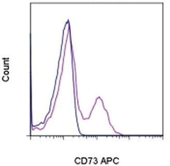 CD73 Mouse anti-Human, APC, Clone: AD2, eBioscience  25 Tests; APC