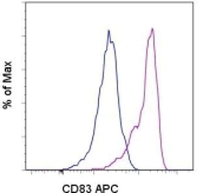 CD83 Mouse anti-Human, APC, Clone: HB15e, eBioscience  100 Tests; APC