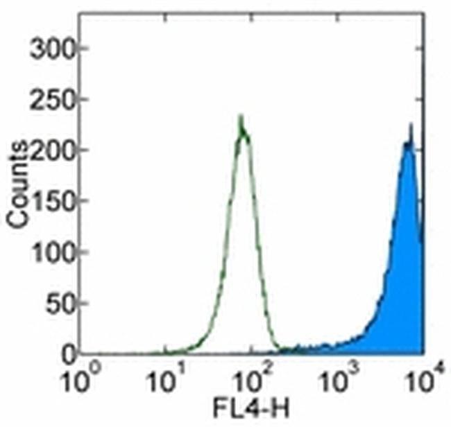 CD90 (Thy-1) Mouse anti-Human, APC, Clone: eBio5E10 (5E10), eBioscience