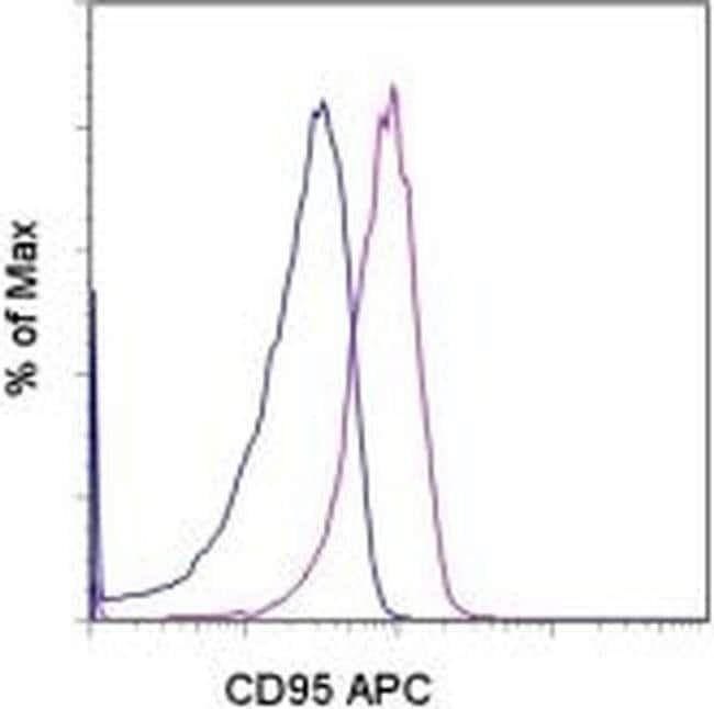 CD95 (APO-1/Fas) Mouse anti-Mouse, APC, Clone: 15A7, eBioscience  100 µg;