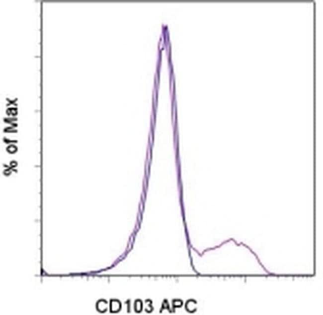 CD103 (Integrin alpha E) Mouse anti-Human, APC, Clone: B-Ly7, eBioscience™ 25 Tests; APC CD103 (Integrin alpha E) Mouse anti-Human, APC, Clone: B-Ly7, eBioscience™
