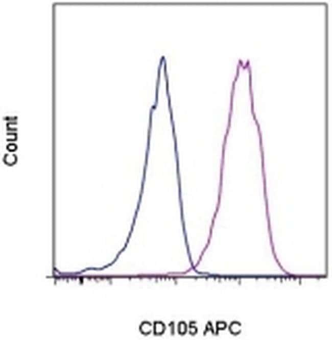 CD105 (Endoglin) Rat anti-Mouse, APC, Clone: MJ7/18, eBioscience™ 100 μg; APC CD105 (Endoglin) Rat anti-Mouse, APC, Clone: MJ7/18, eBioscience™