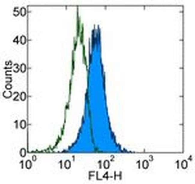 CD117 (c-Kit) Mouse anti-Human, APC, Clone: YB5.B8, eBioscience™ 25 Tests; APC CD117 (c-Kit) Mouse anti-Human, APC, Clone: YB5.B8, eBioscience™