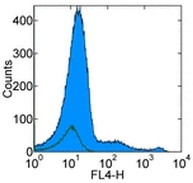 CD123 Mouse anti-Human, APC, Clone: 6H6, eBioscience  100 Tests; APC