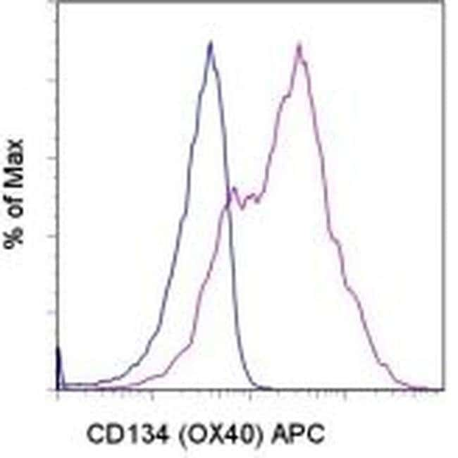 CD134 (OX40) Mouse anti-Human, APC, Clone: ACT35 (ACT-35), eBioscience™ 100 Tests; APC CD134 (OX40) Mouse anti-Human, APC, Clone: ACT35 (ACT-35), eBioscience™