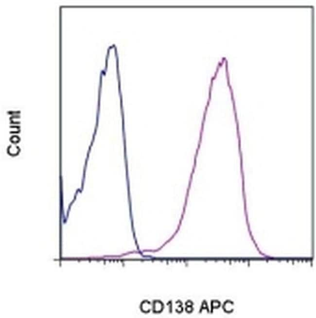 CD138 (Syndecan-1) Mouse anti-Human, APC, Clone: DL-101, eBioscience ::