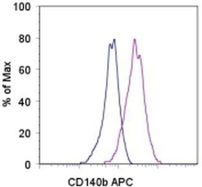 CD140b (PDGFRB) Rat anti-Mouse, APC, Clone: APB5, eBioscience™ 25μg; APC CD140b (PDGFRB) Rat anti-Mouse, APC, Clone: APB5, eBioscience™