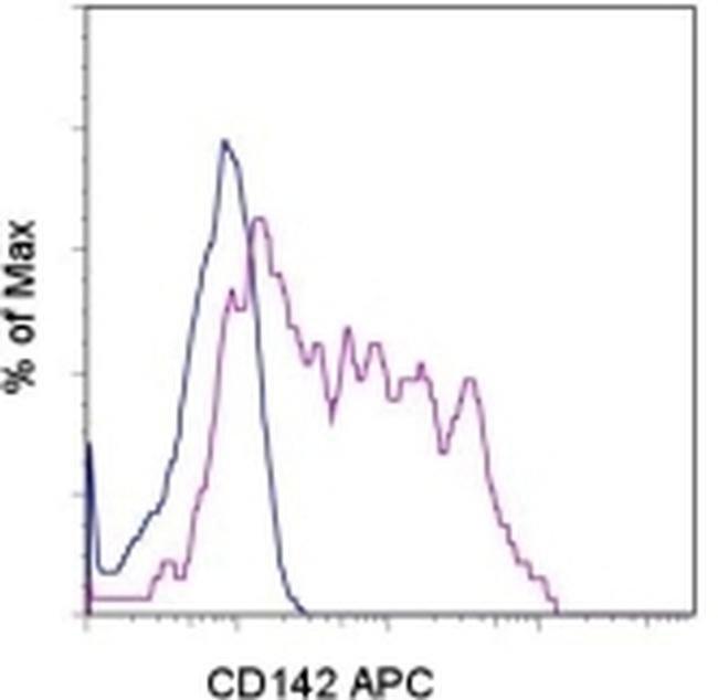 CD142 Mouse anti-Human, APC, Clone: HTF-1, eBioscience™ 25 Tests; APC CD142 Mouse anti-Human, APC, Clone: HTF-1, eBioscience™