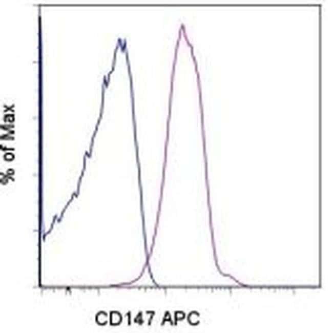 CD147 Mouse anti-Human, APC, Clone: 8D12, eBioscience™ 25 Tests; APC CD147 Mouse anti-Human, APC, Clone: 8D12, eBioscience™