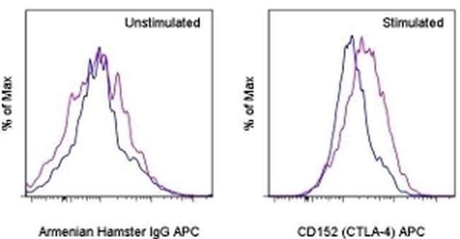 CD152 (CTLA-4) Armenian Hamster anti-Mouse, APC, Clone: UC10-4B9, eBioscience™ 25 μg; APC CD152 (CTLA-4) Armenian Hamster anti-Mouse, APC, Clone: UC10-4B9, eBioscience™
