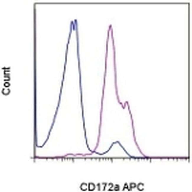 CD172a (SIRP alpha) Mouse anti-Rat, APC, Clone: OX41, eBioscience ::