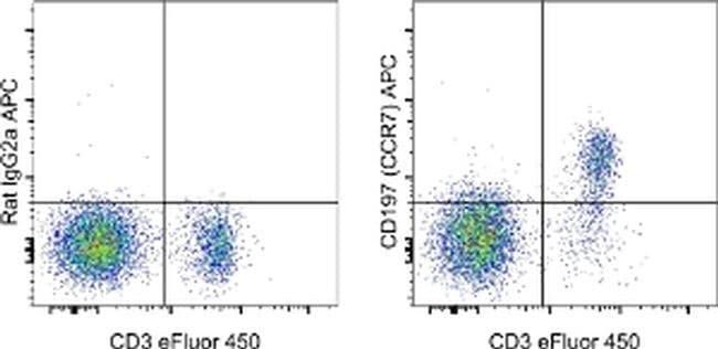 CD197 (CCR7) Rat anti-Mouse, APC, Clone: 4B12, eBioscience™ 100 μg; APC CD197 (CCR7) Rat anti-Mouse, APC, Clone: 4B12, eBioscience™