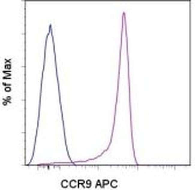 CD199 (CCR9) Mouse anti-Mouse, APC, Clone: eBioCW-1.2 (CW-1.2), eBioscience