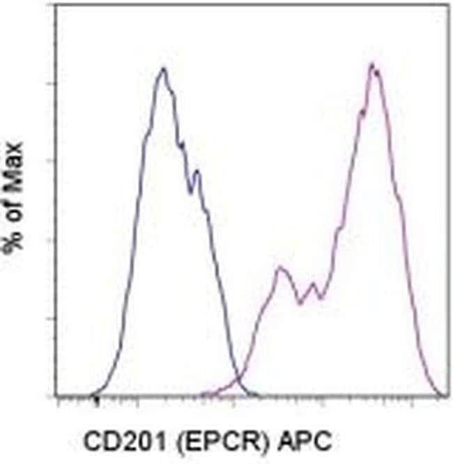 CD201 (EPCR) Rat anti-Mouse, APC, Clone: eBio1560 (1560), eBioscience™ 100 μg; APC CD201 (EPCR) Rat anti-Mouse, APC, Clone: eBio1560 (1560), eBioscience™