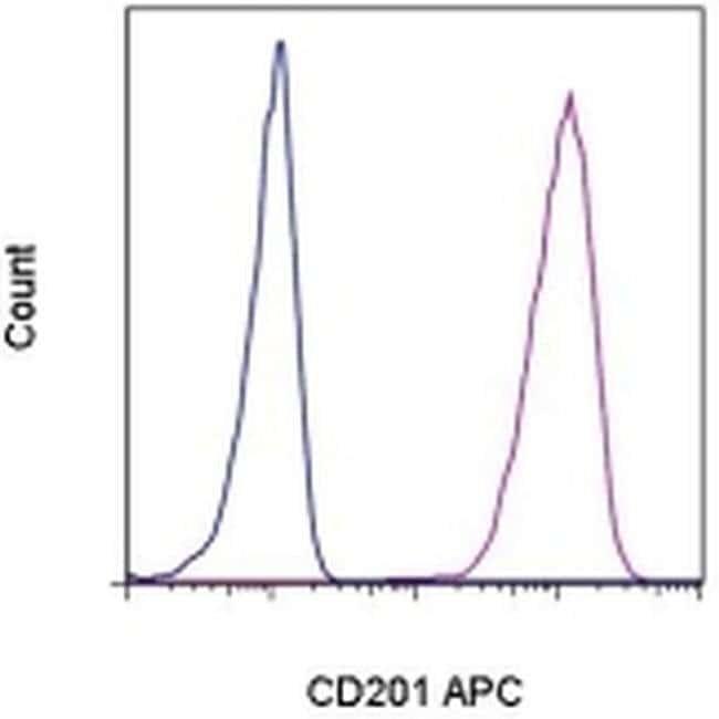 CD201 (EPCR) Rat anti-Human, APC, Clone: RCR-227, eBioscience ::