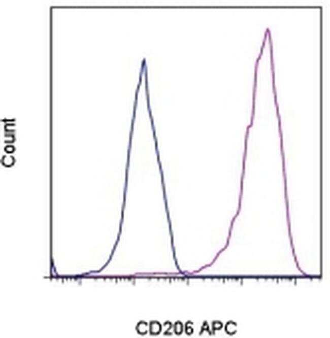 CD206 (MMR) Mouse anti-Human, APC, Clone: 19.2, eBioscience ::
