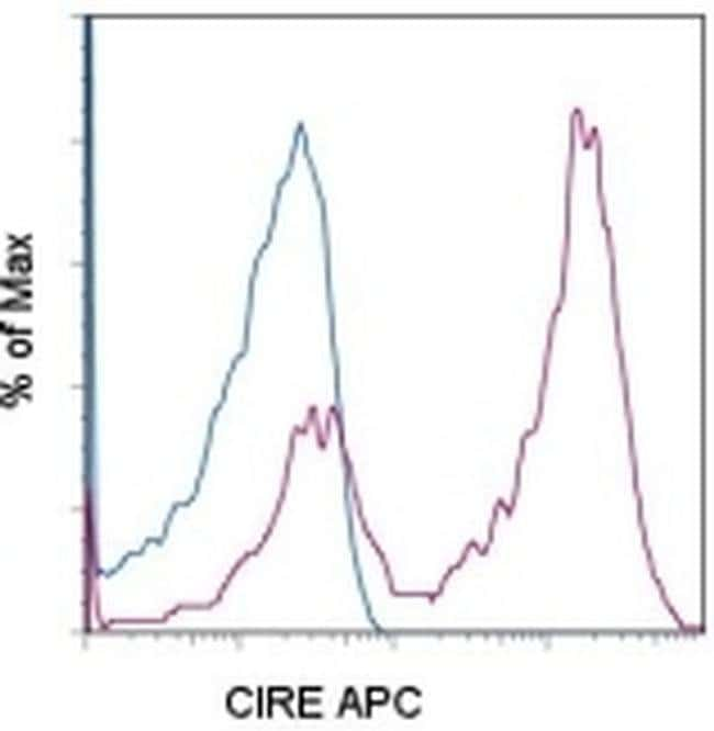CD209 (DC-SIGN) Rat anti-Mouse, APC, Clone: LWC06, eBioscience ::