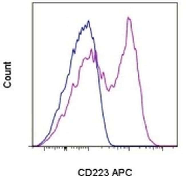 CD223 (LAG-3) Rat anti-Mouse, APC, Clone: eBioC9B7W (C9B7W), eBioscience™ 25 μg; APC CD223 (LAG-3) Rat anti-Mouse, APC, Clone: eBioC9B7W (C9B7W), eBioscience™
