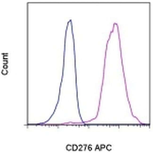 CD276 (B7-H3), APC, clone: 7-517, eBioscience™ 25 Tests; APC Primary Antibodies CD251 to CD400