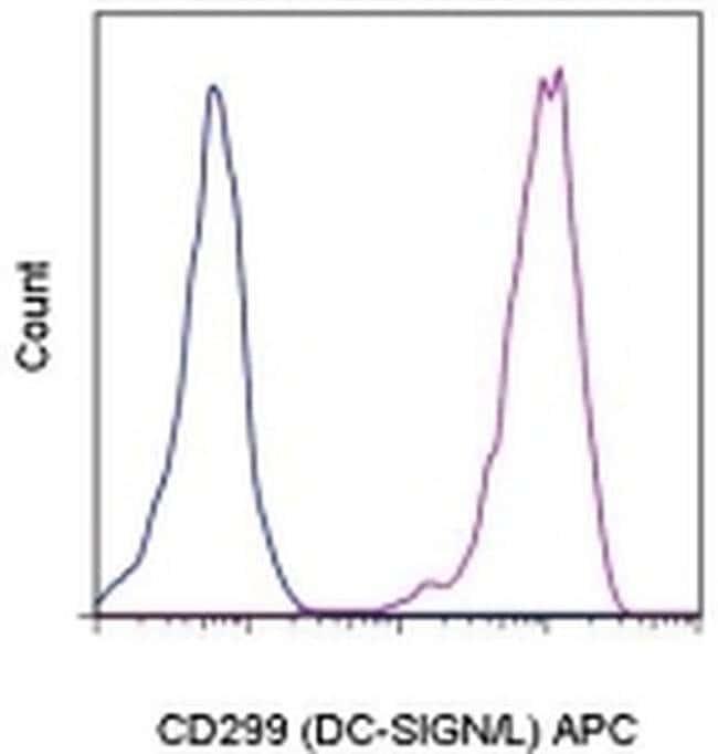 CD299 (DC-SIGN/L) Mouse anti-Human, APC, Clone: 16E7, eBioscience™ 100 Tests; APC CD299 (DC-SIGN/L) Mouse anti-Human, APC, Clone: 16E7, eBioscience™
