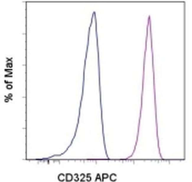 CD325 (N-Cadherin) Mouse anti-Human, APC, Clone: 8C11, eBioscience™ 25 Tests; APC CD325 (N-Cadherin) Mouse anti-Human, APC, Clone: 8C11, eBioscience™