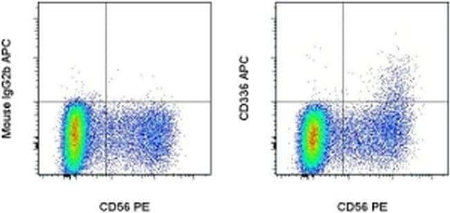 CD336 (NKp44) Mouse anti-Human, APC, Clone: 44.189, eBioscience™ 25 Tests; APC CD336 (NKp44) Mouse anti-Human, APC, Clone: 44.189, eBioscience™