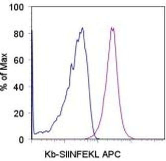 OVA257-264 (SIINFEKL) peptide bound to H-2Kb Mouse anti-Mouse, APC, Clone: eBio25-D1.16 (25-D1.16), eBioscience™ 100 μg; APC OVA257-264 (SIINFEKL) peptide bound to H-2Kb Mouse anti-Mouse, APC, Clone: eBio25-D1.16 (25-D1.16), eBioscience™