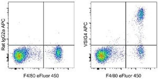 VSIG4 Rat anti-Mouse, APC, Clone: NLA14, eBioscience ::