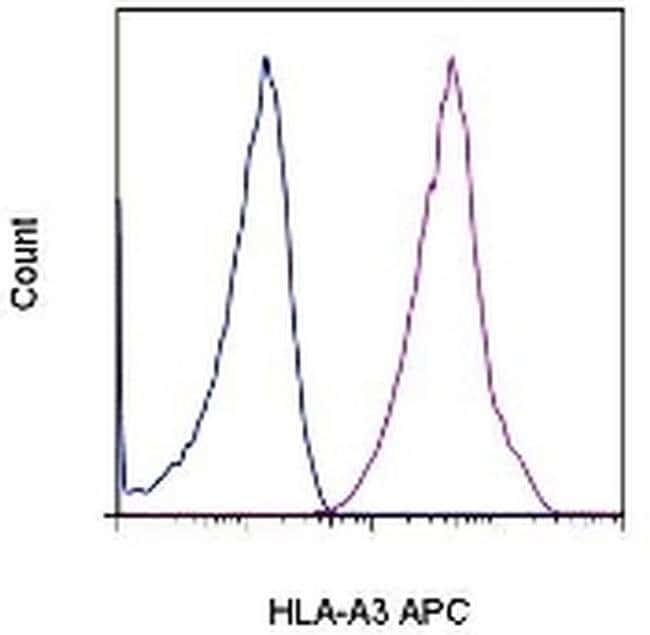 HLA-A3 Mouse anti-Human, APC, Clone: GAP.A3, eBioscience™ 100 Tests; APC HLA-A3 Mouse anti-Human, APC, Clone: GAP.A3, eBioscience™
