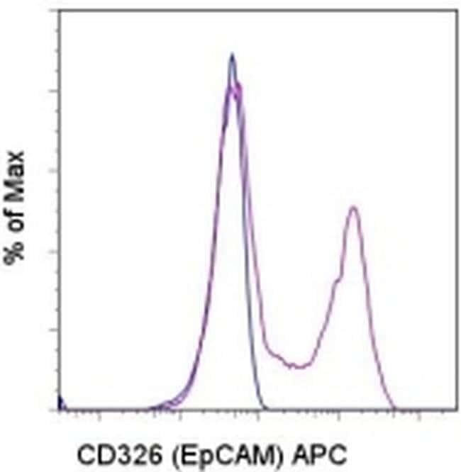 CD326 (EpCAM) Rat anti-Mouse, APC, Clone: G8.8, eBioscience™ 100 μg; APC CD326 (EpCAM) Rat anti-Mouse, APC, Clone: G8.8, eBioscience™