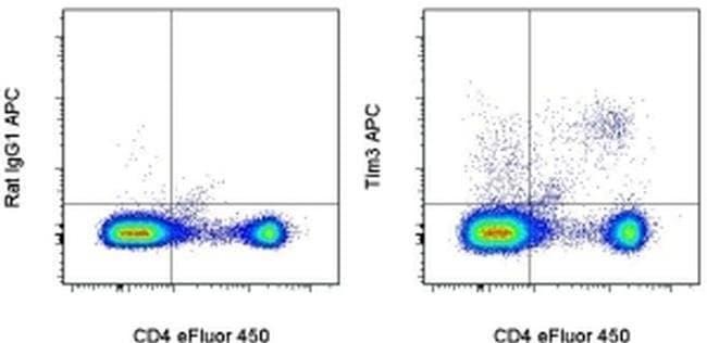 CD366 (TIM3) Rat anti-Mouse, APC, Clone: 8B.2C12, eBioscience™ 25 μg; APC CD366 (TIM3) Rat anti-Mouse, APC, Clone: 8B.2C12, eBioscience™